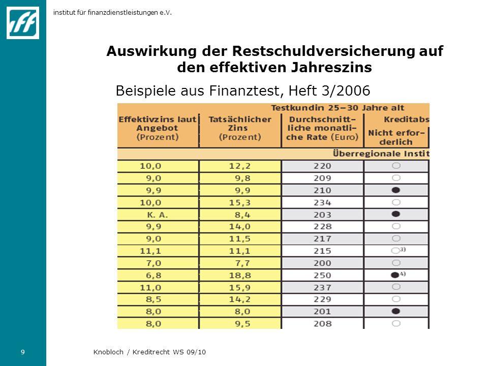 Auswirkung der Restschuldversicherung auf den effektiven Jahreszins