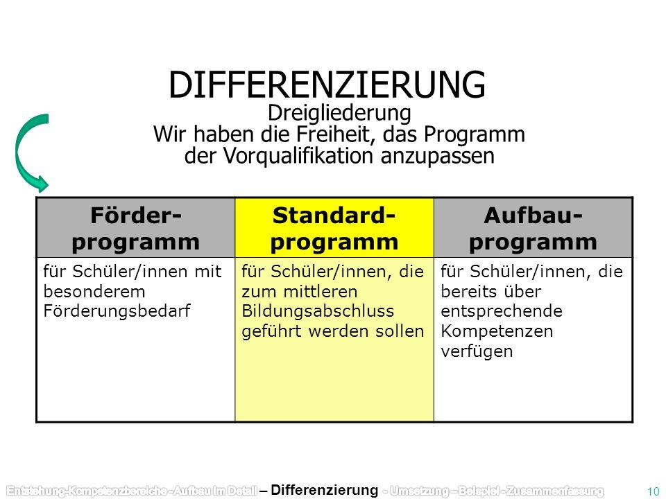 DIFFERENZIERUNG Dreigliederung Wir haben die Freiheit, das Programm