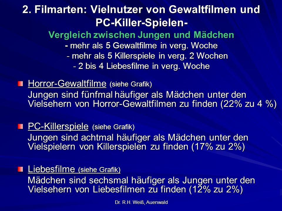 2. Filmarten: Vielnutzer von Gewaltfilmen und PC-Killer-Spielen- Vergleich zwischen Jungen und Mädchen - mehr als 5 Gewaltfilme in verg. Woche - mehr als 5 Killerspiele in verg. 2 Wochen - 2 bis 4 Liebesfilme in verg. Woche