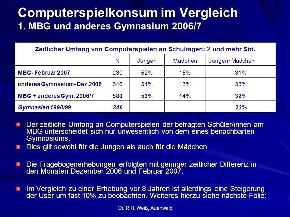 Computerspielkonsum im Vergleich 1. MBG und anderes Gymnasium 2006/7