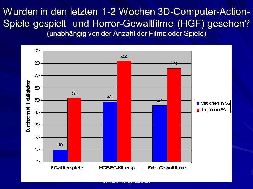 Wurden in den letzten 1-2 Wochen 3D-Computer-Action-Spiele gespielt und Horror-Gewaltfilme (HGF) gesehen (unabhängig von der Anzahl der Filme oder Spiele)