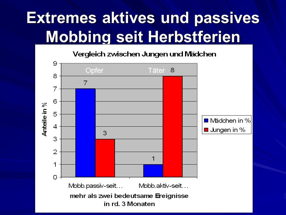 Extremes aktives und passives Mobbing seit Herbstferien