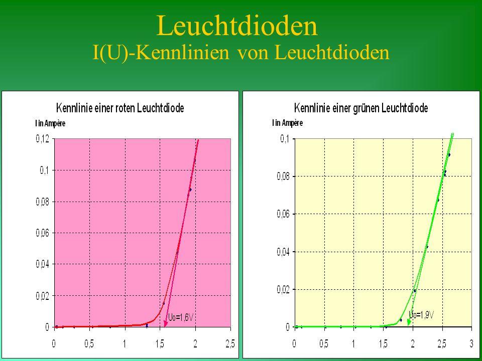 I(U)-Kennlinien von Leuchtdioden