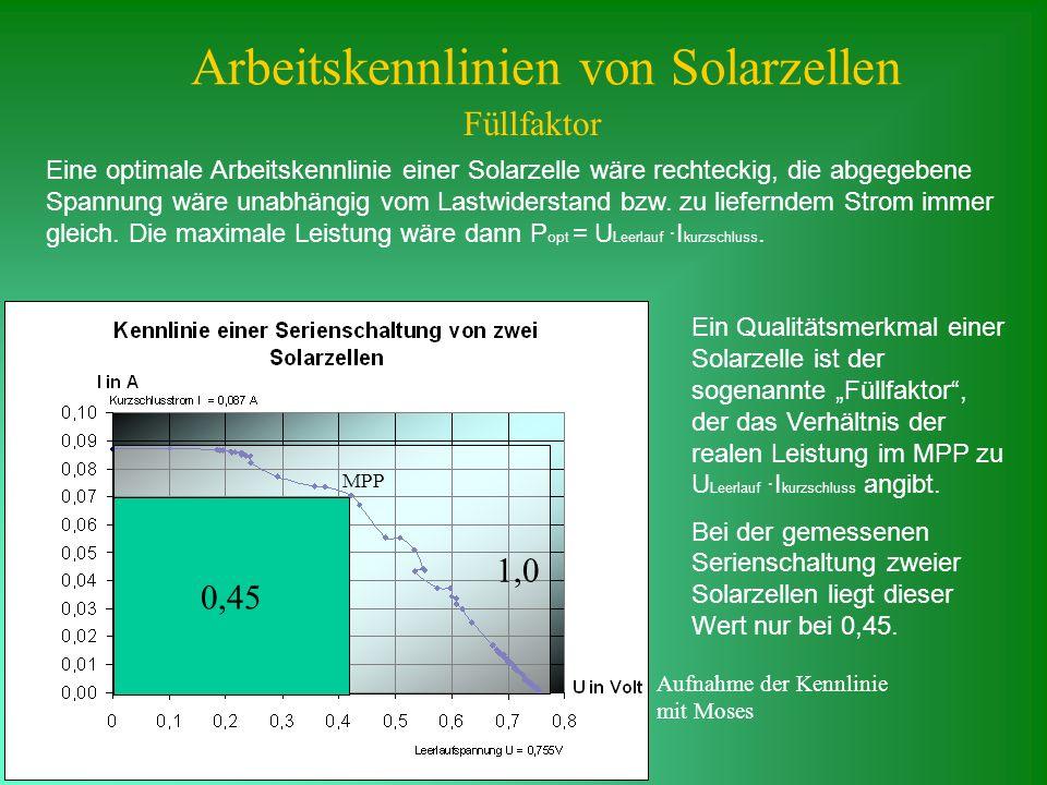 Arbeitskennlinien von Solarzellen