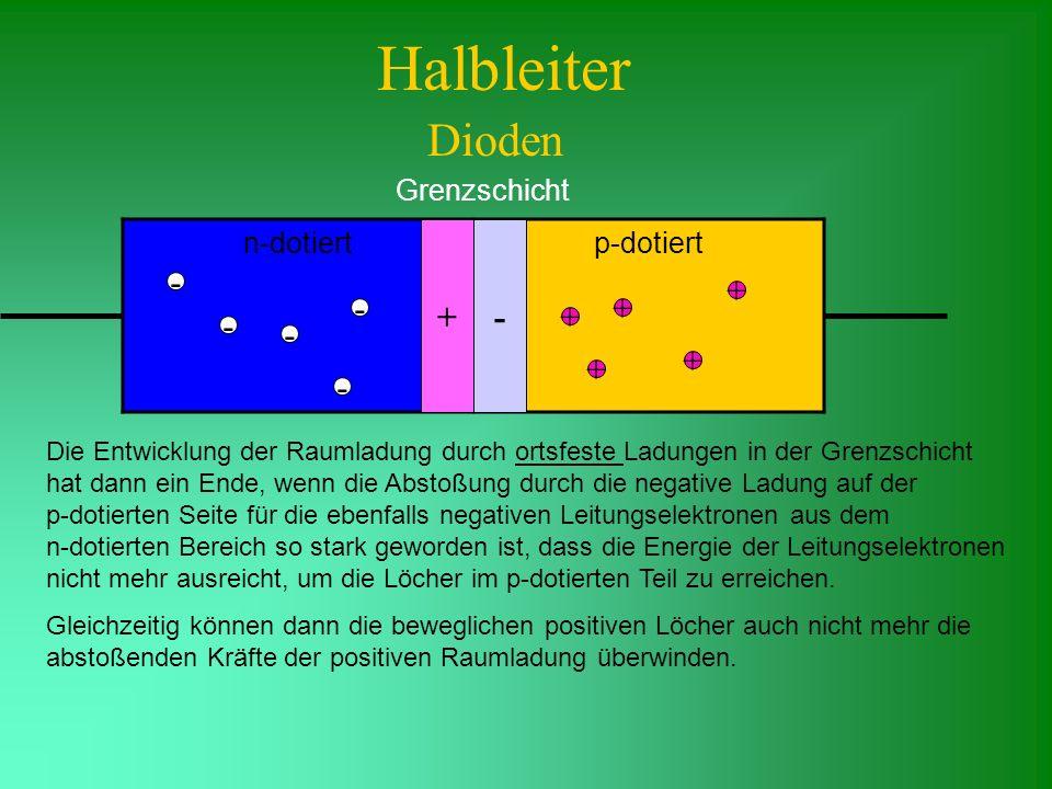 Halbleiter Dioden + - - + - + + - - + + - Grenzschicht n-dotiert