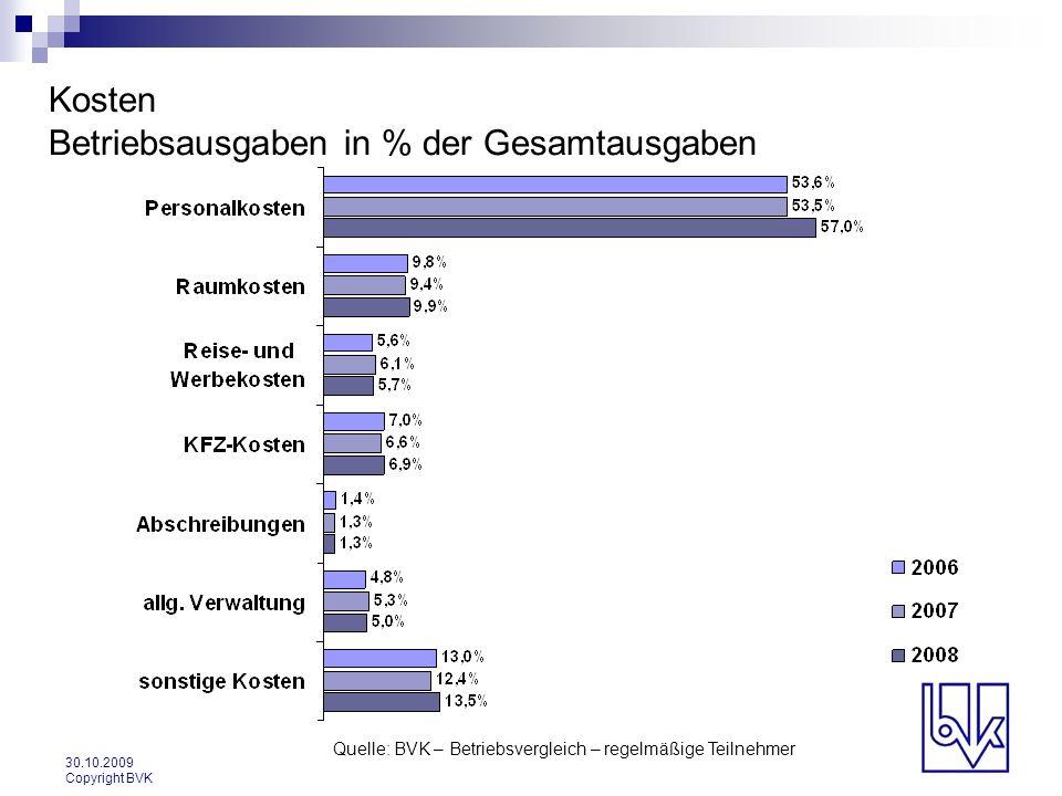 Kosten Betriebsausgaben in % der Gesamtausgaben