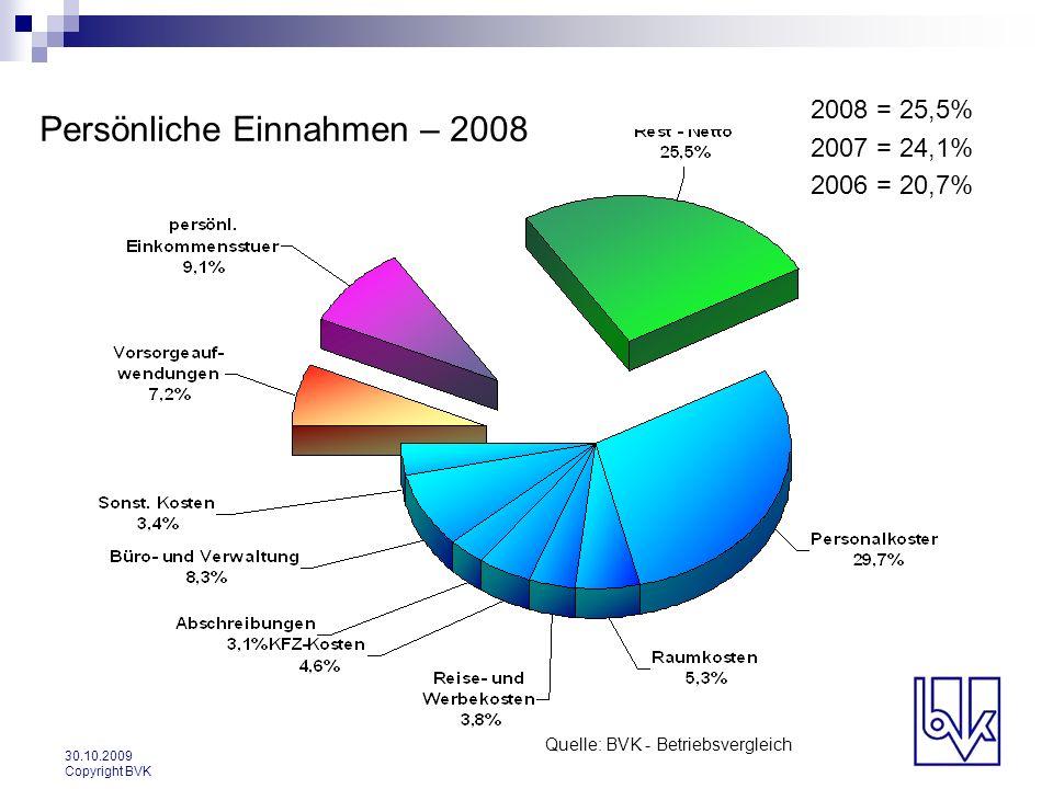 Persönliche Einnahmen – 2008