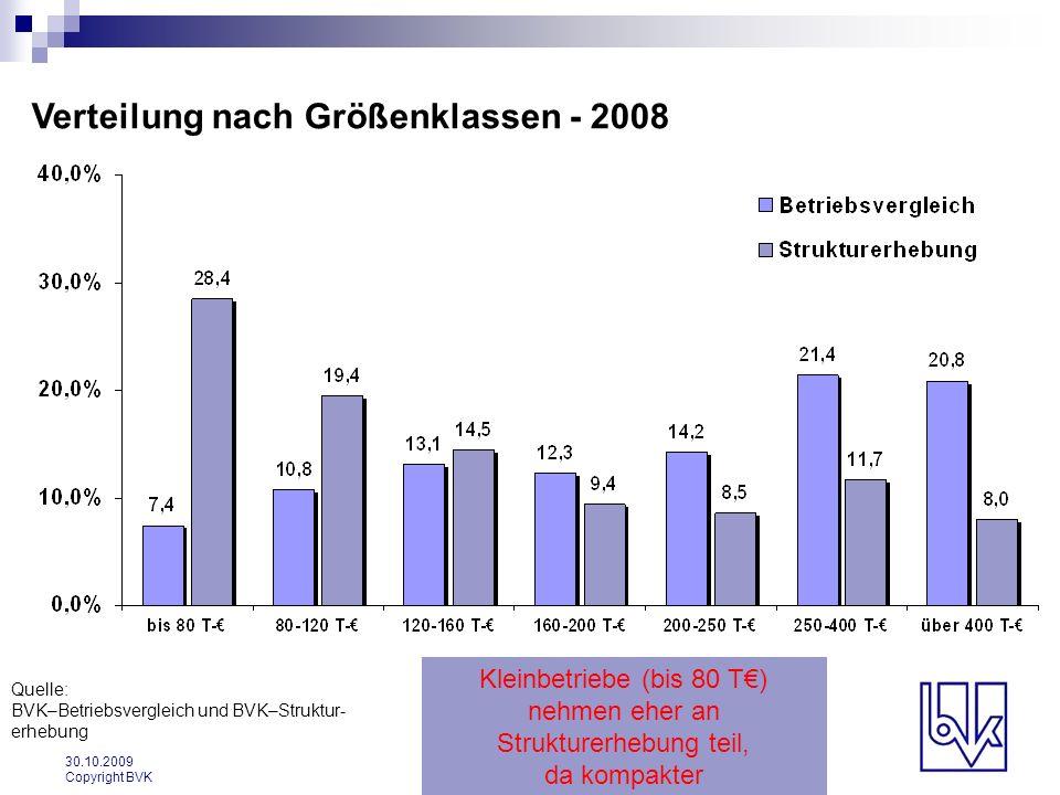 Verteilung nach Größenklassen - 2008