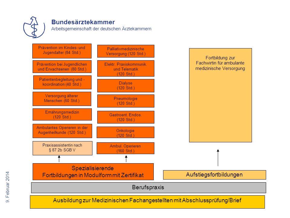 Fortbildungen in Modulform mit Zertifikat Aufstiegsfortbildungen
