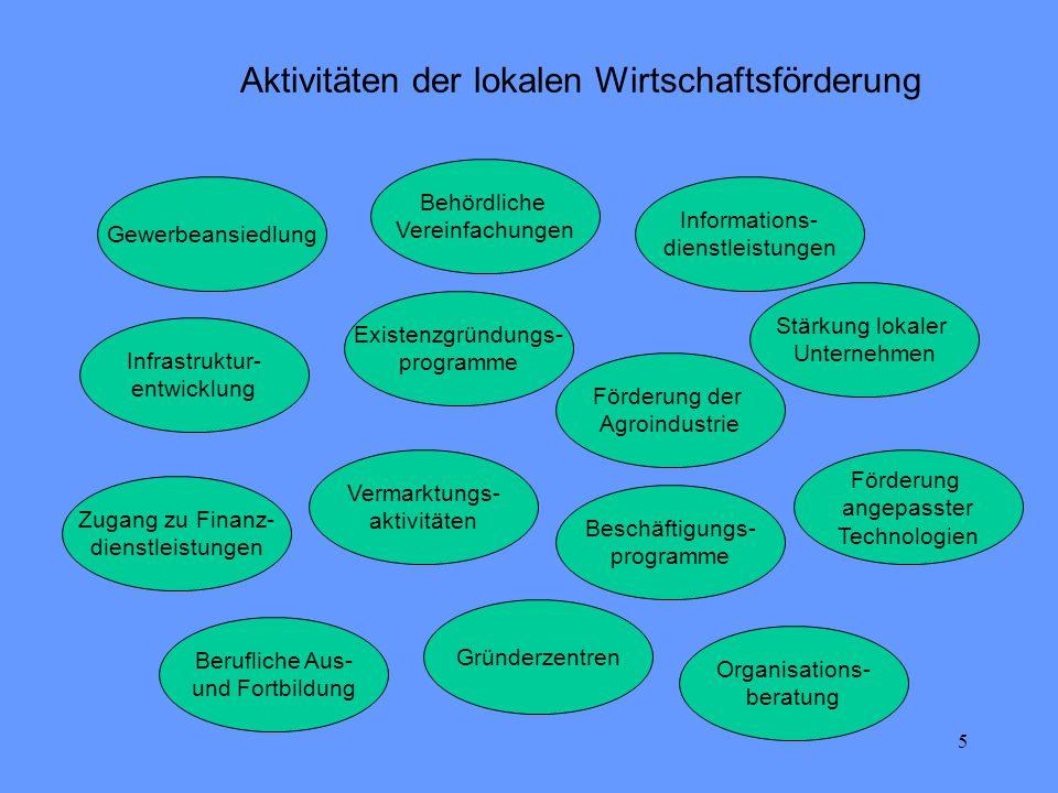 Aktivitäten der lokalen Wirtschaftsförderung
