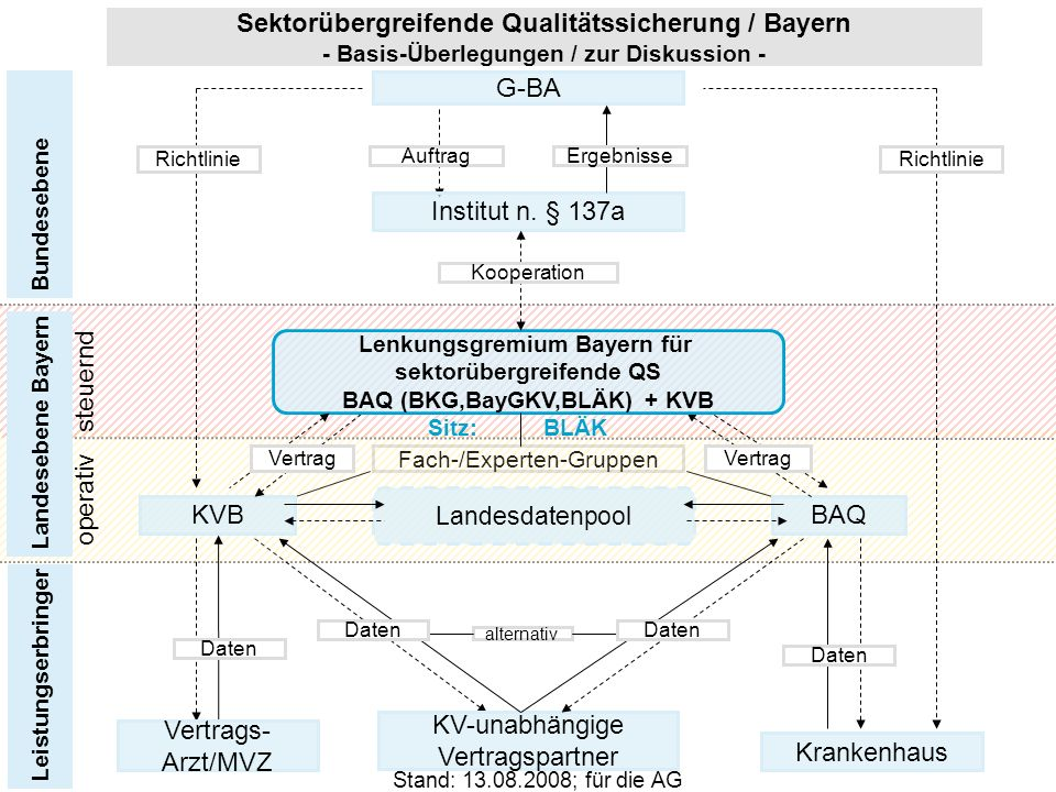 KV-unabhängige Vertragspartner Vertrags- Arzt/MVZ Krankenhaus