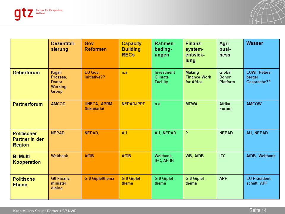 Capacity Building RECs Rahmen-beding-ungen Finanz-system-entwick-lung