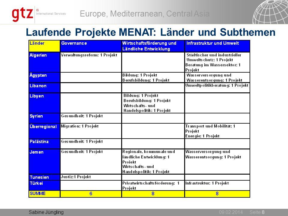 Laufende Projekte MENAT: Länder und Subthemen