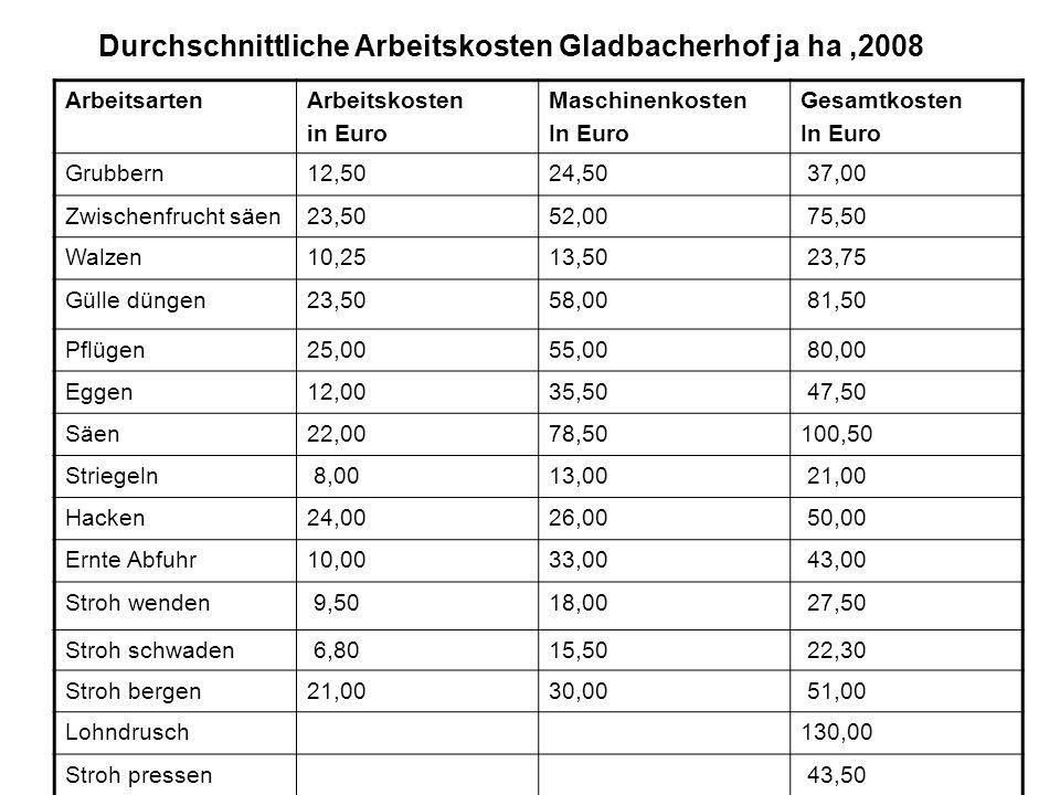 Durchschnittliche Arbeitskosten Gladbacherhof ja ha ,2008