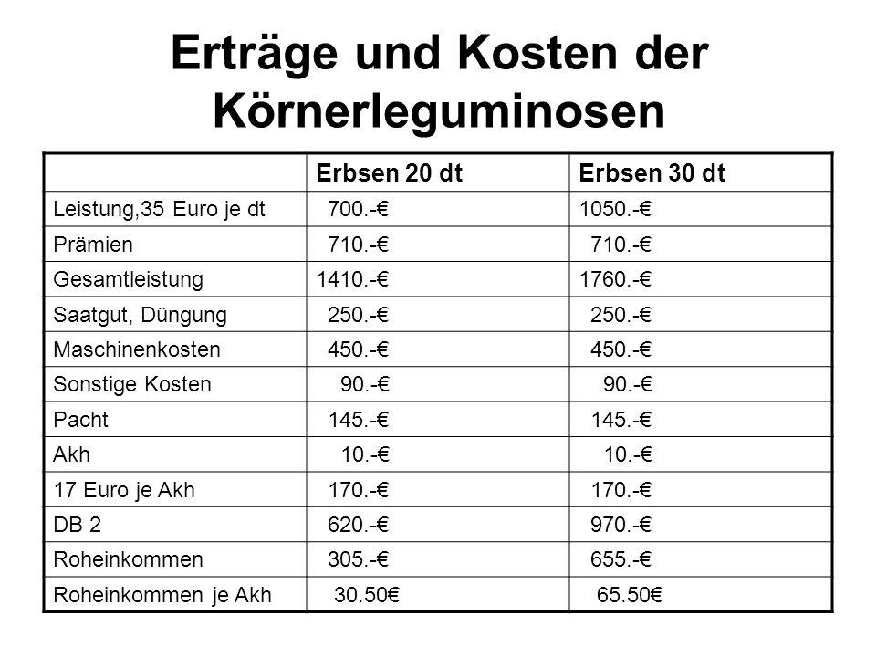 Erträge und Kosten der Körnerleguminosen