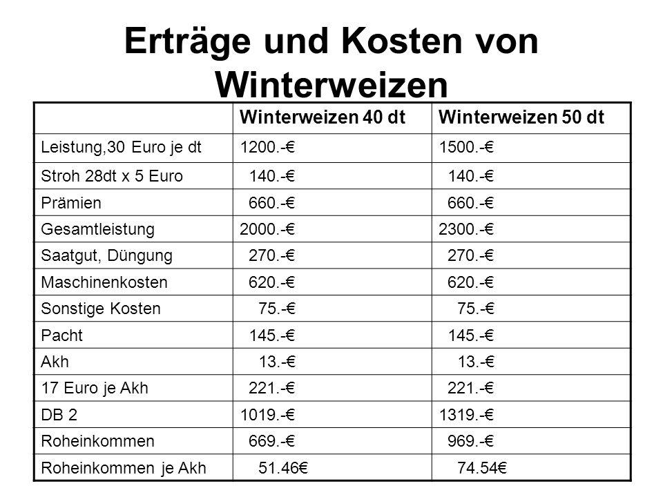 Erträge und Kosten von Winterweizen