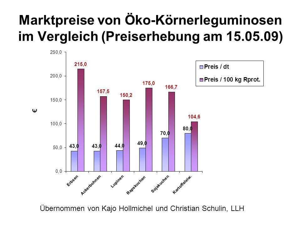 Marktpreise von Öko-Körnerleguminosen im Vergleich (Preiserhebung am 15.05.09)