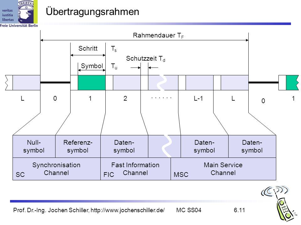 Übertragungsrahmen Rahmendauer TF Schritt Ts Schutzzeit Td Symbol Tu