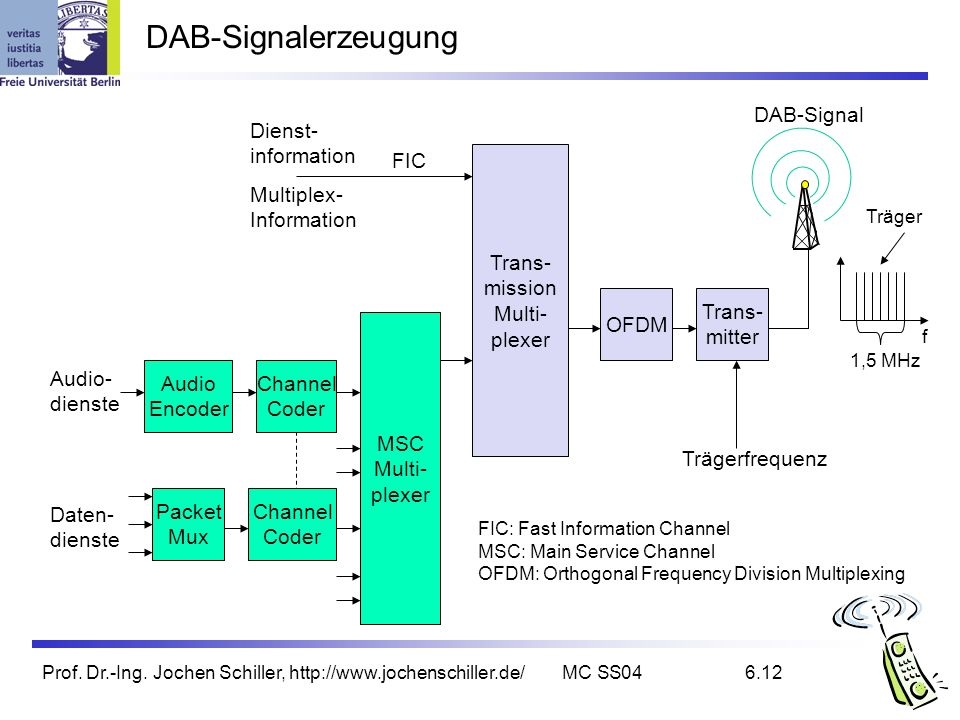 DAB-Signalerzeugung DAB-Signal Dienst- information FIC Trans- mission