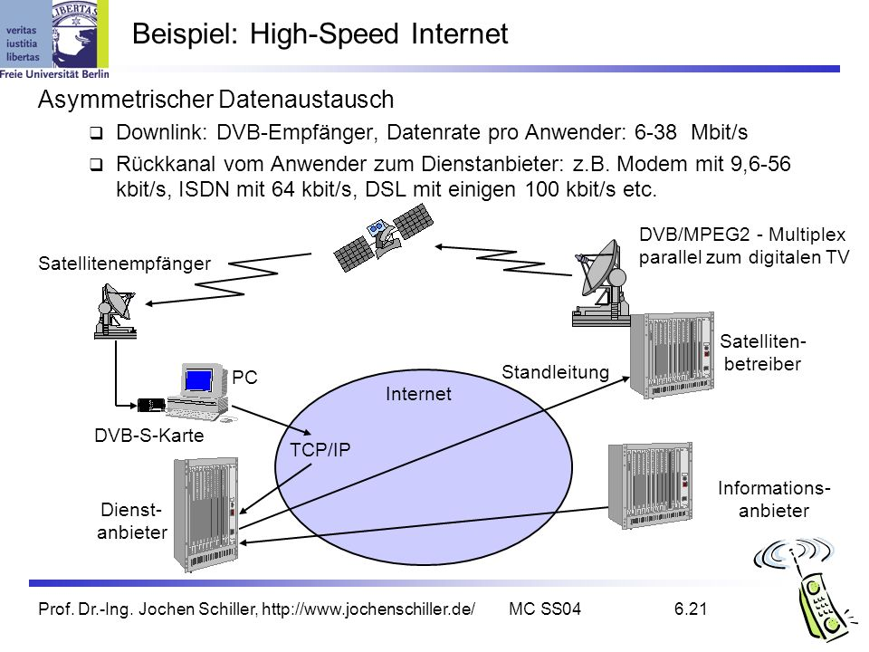 Beispiel: High-Speed Internet