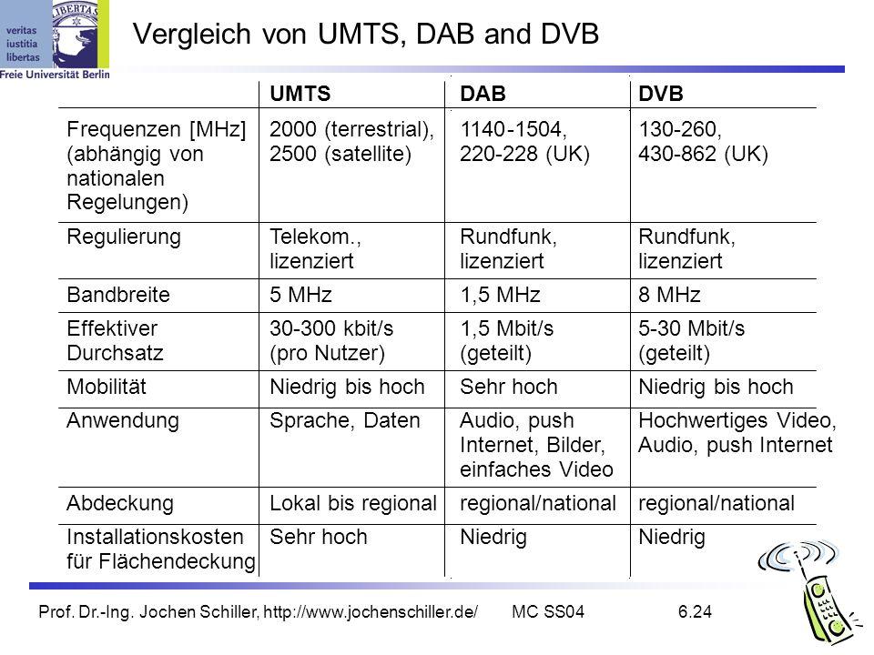 Vergleich von UMTS, DAB and DVB