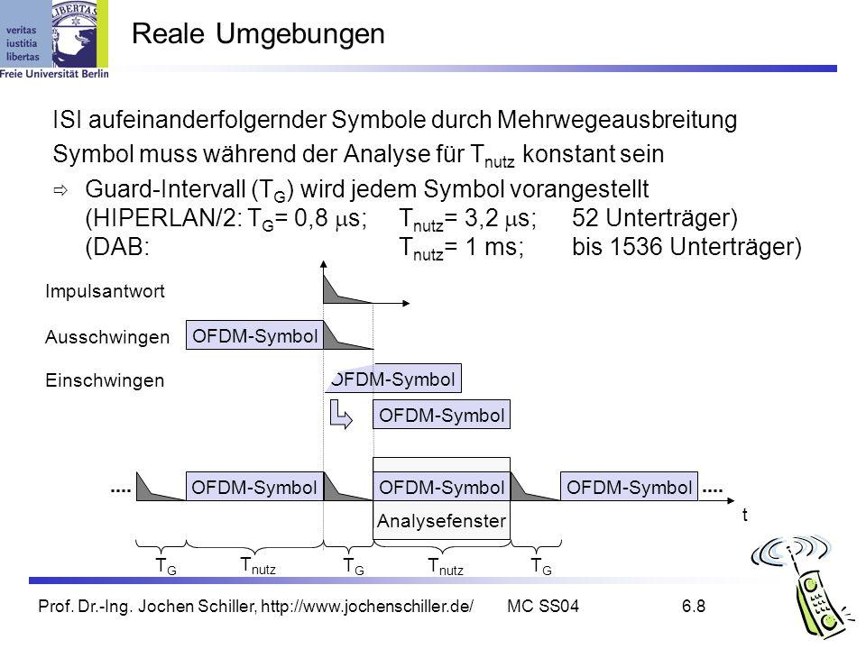Reale Umgebungen ISI aufeinanderfolgernder Symbole durch Mehrwegeausbreitung. Symbol muss während der Analyse für Tnutz konstant sein.