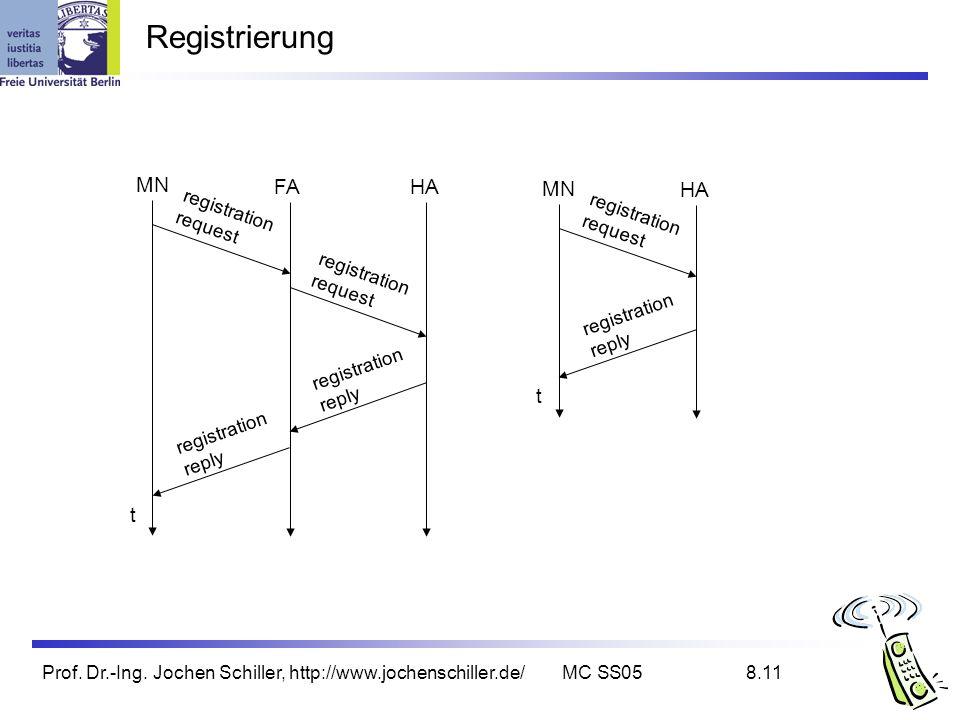 Registrierung MN FA HA MN HA t t registration registration request