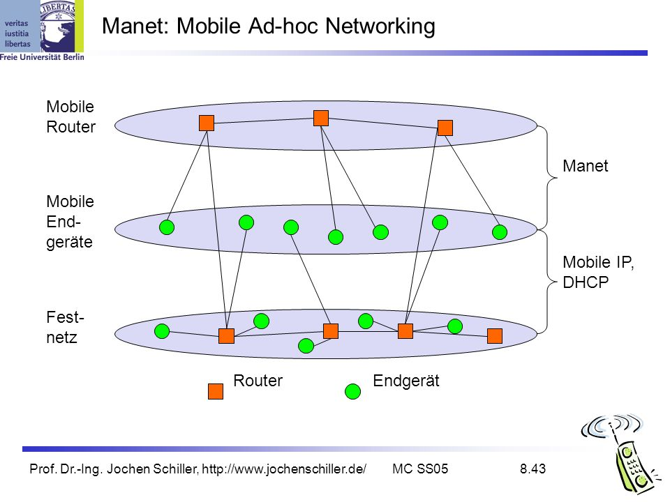Manet: Mobile Ad-hoc Networking