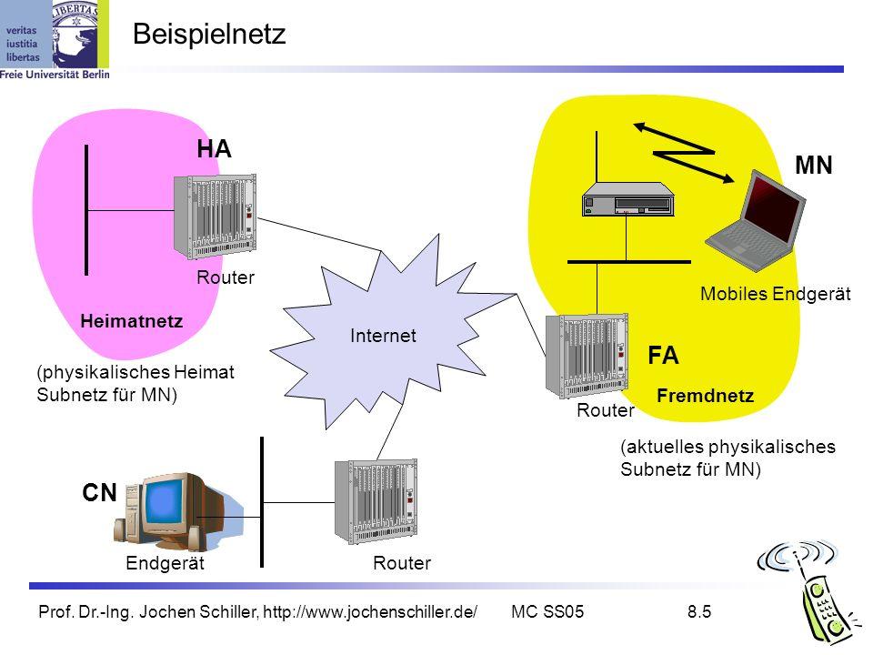 Beispielnetz HA MN FA CN Internet Router Mobiles Endgerät Heimatnetz