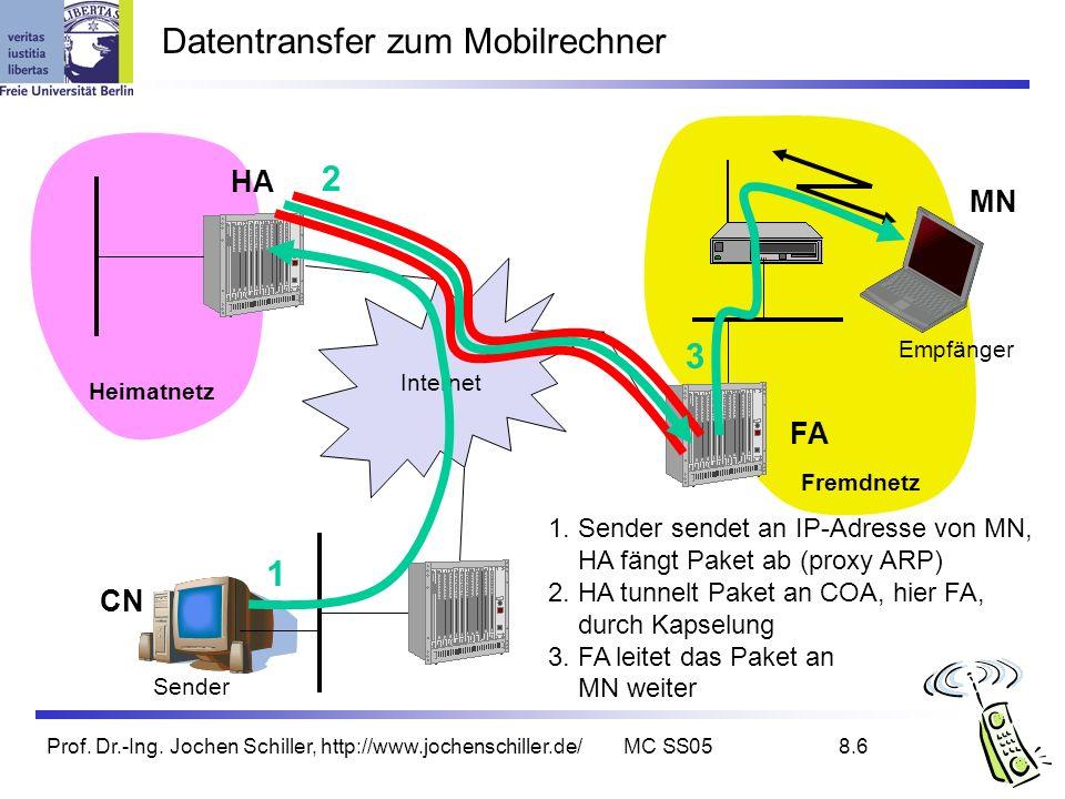 Datentransfer zum Mobilrechner