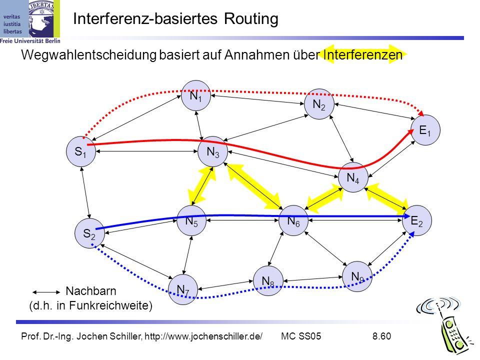 Interferenz-basiertes Routing