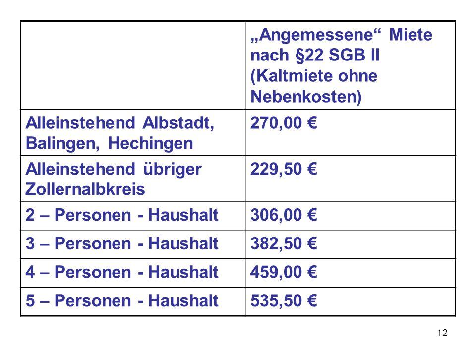 """""""Angemessene Miete nach §22 SGB II (Kaltmiete ohne Nebenkosten)"""
