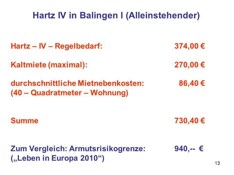Hartz IV in Balingen I (Alleinstehender)