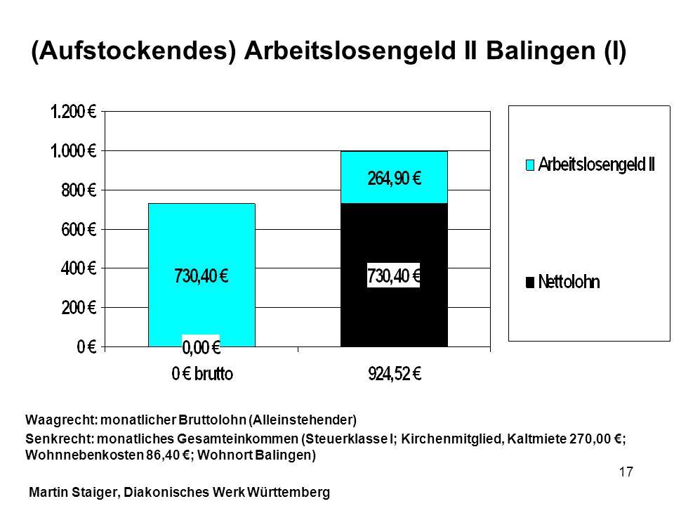 (Aufstockendes) Arbeitslosengeld II Balingen (I)