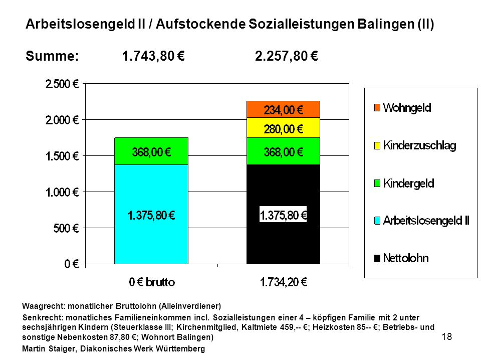 Arbeitslosengeld II / Aufstockende Sozialleistungen Balingen (II) Summe: 1.743,80 € 2.257,80 €