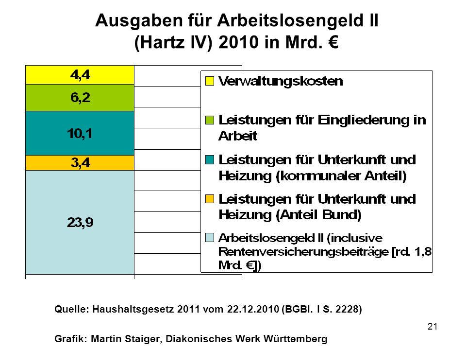 Ausgaben für Arbeitslosengeld II (Hartz IV) 2010 in Mrd. €