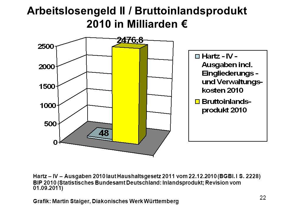 Arbeitslosengeld II / Bruttoinlandsprodukt 2010 in Milliarden €