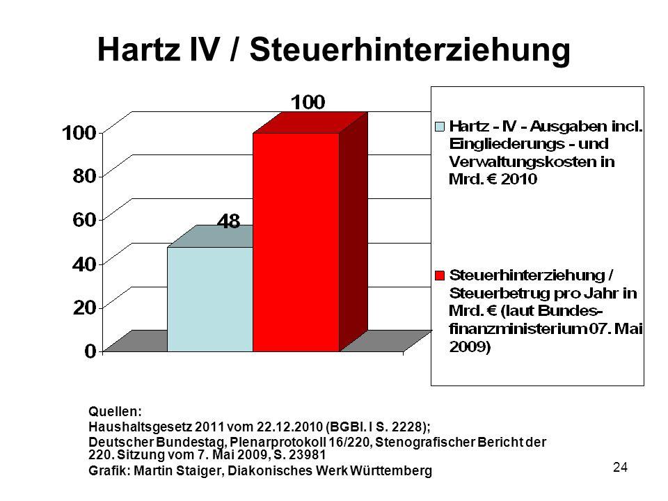 Hartz IV / Steuerhinterziehung