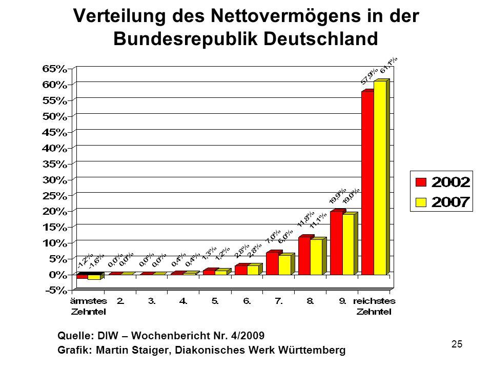 Verteilung des Nettovermögens in der Bundesrepublik Deutschland