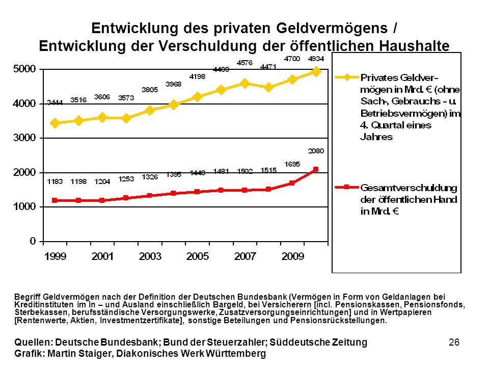 Entwicklung des privaten Geldvermögens / Entwicklung der Verschuldung der öffentlichen Haushalte