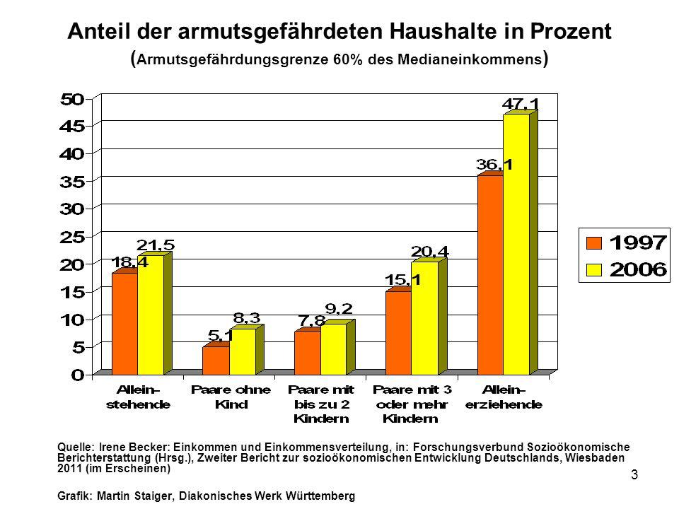 Anteil der armutsgefährdeten Haushalte in Prozent (Armutsgefährdungsgrenze 60% des Medianeinkommens)