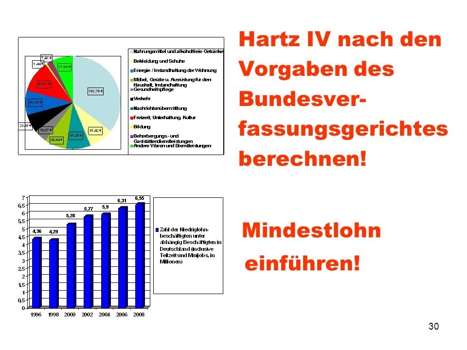 Hartz IV nach den Vorgaben des Bundesver- fassungsgerichtes berechnen!
