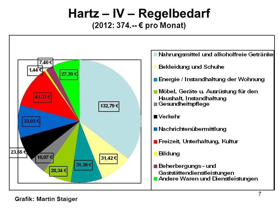 Hartz – IV – Regelbedarf (2012: 374.-- € pro Monat)