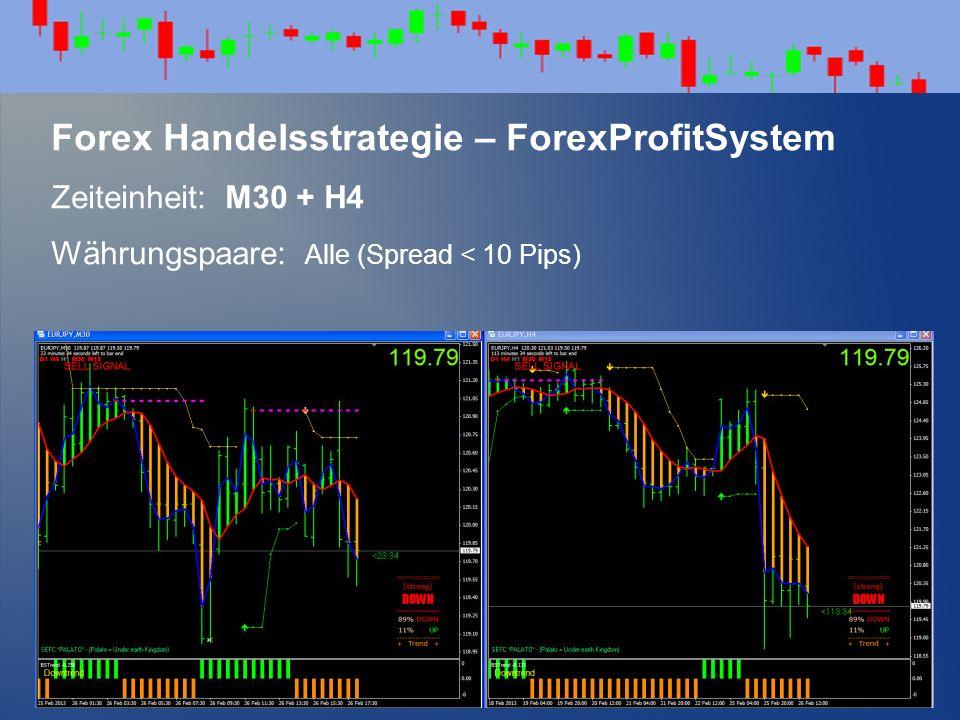 Forex Handelsstrategie – ForexProfitSystem