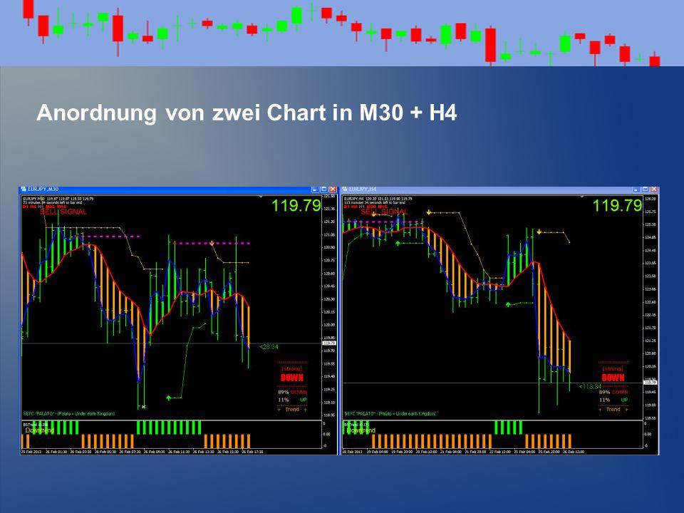 Anordnung von zwei Chart in M30 + H4