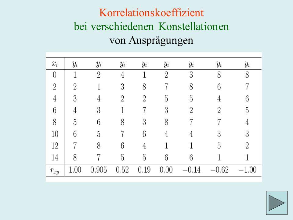 Korrelationskoeffizient bei verschiedenen Konstellationen