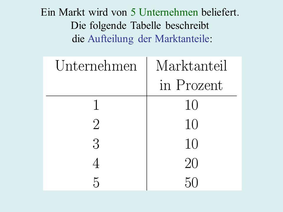 Ein Markt wird von 5 Unternehmen beliefert.
