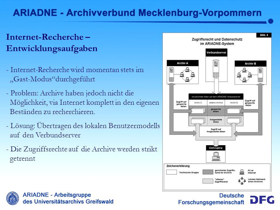 Internet-Recherche Entwicklung