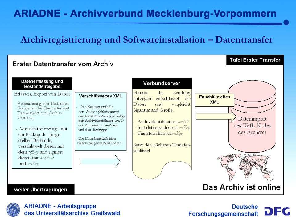 Archivregistrierung und Softwareinstallation – Datentransfer