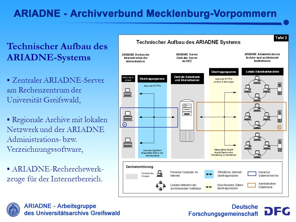 Technischer Aufbau Technischer Aufbau des ARIADNE-Systems